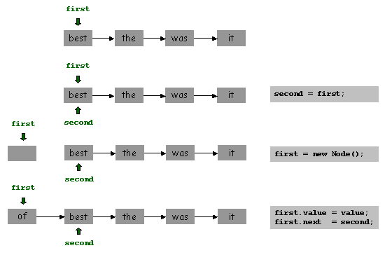 how to create linked stack in java
