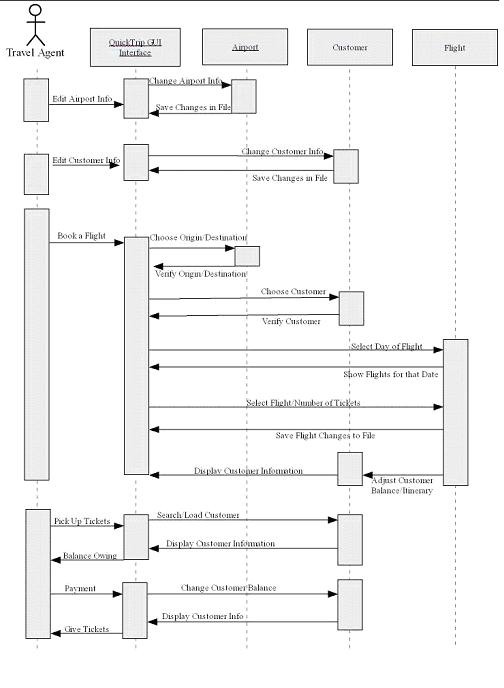 Section a3 uml sequence diagram sample uml sequence diagram ccuart Image collections